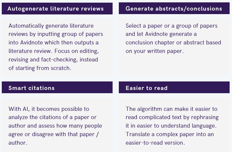 Image shows four quadrants. First describes the ability to autogenerate literature reviews, second on generating summaries, conclusion chapters & abstracts, third describes smart citations whereby it becomes possible to assess how much support a specific paper or author has, and the final one describes how AI can translate complicated research papers into an easier-to-understand version in plain English.